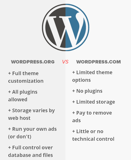 wordpress.org વિ wordpress.com