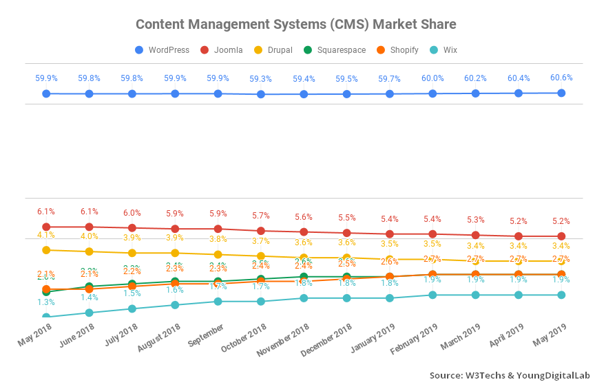 quota de mercado do blog cms 2019