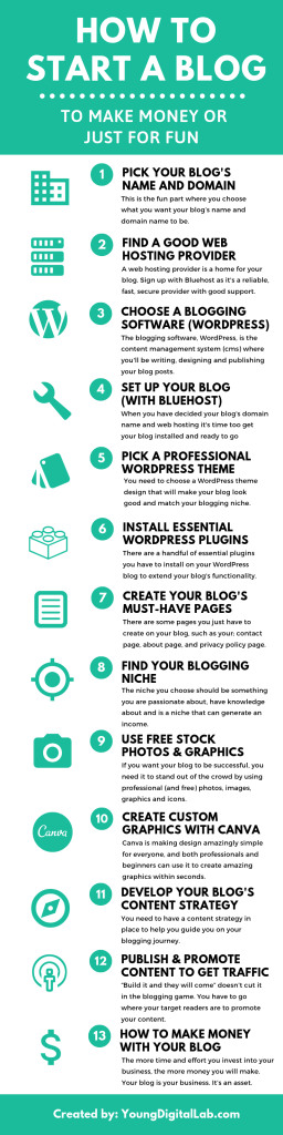 how to start a blog - infographic