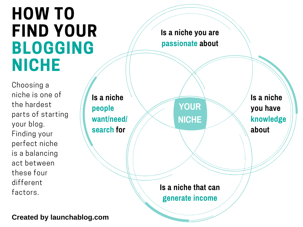 how to find your blogging niche